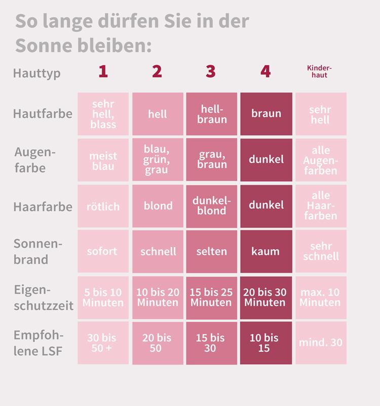 sonnenschutz_infografik